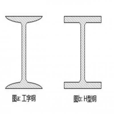 H型钢和工字钢原来差别这么的大